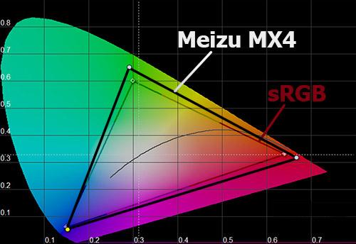 Цветовой охват экрана Meizu MX4