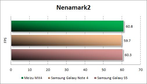 Результаты тестирования Meizu MX4 в Nenamark2