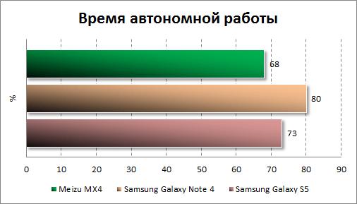 Результаты тестирования автономности Meizu MX4