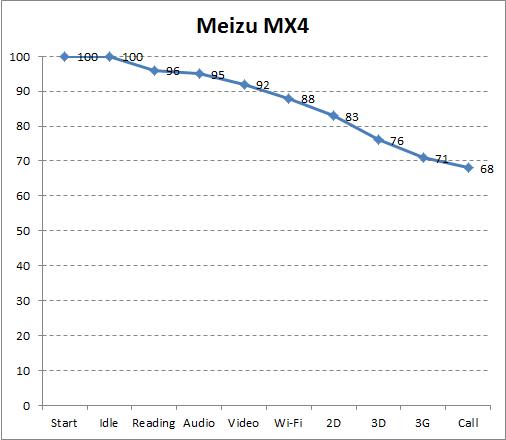 Автономность Meizu MX4