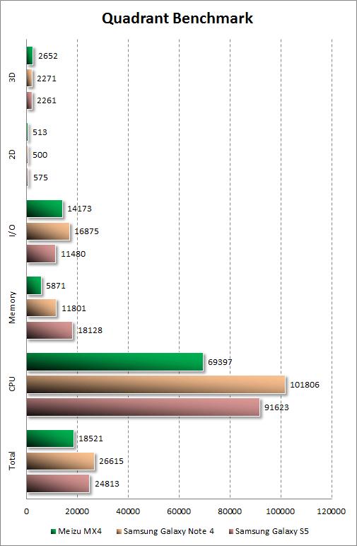 Результаты тестирования Meizu MX4 в Quadrant