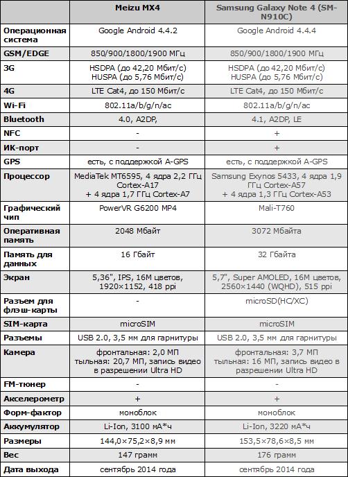 Характеристики Meizu MX4