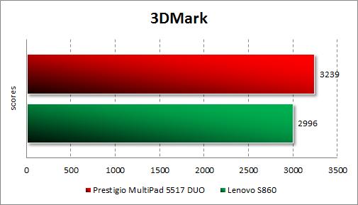 Результаты тестирования Prestigio MultiPhone 5517 DUO в 3DMark