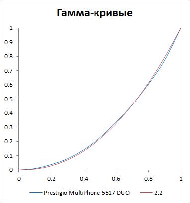 Гамма-кривая экрана Prestigio MultiPhone 5517 DUO