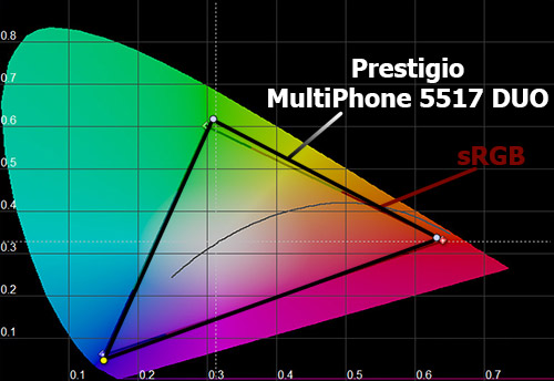 Цветовой охват экрана Prestigio MultiPhone 5517 DUO