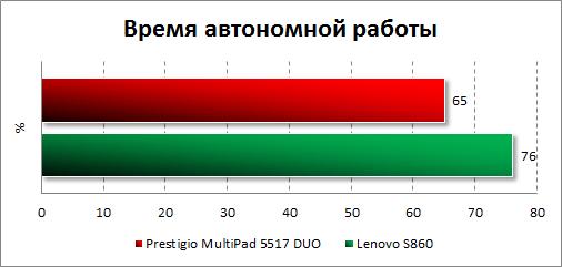 Результаты тестирования автономности Prestigio MultiPhone 5517 DUO