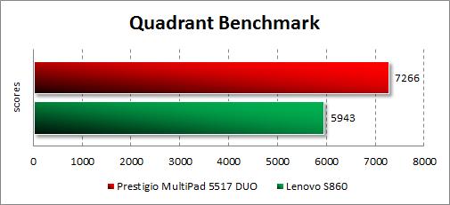 Результаты тестирования Prestigio MultiPhone 5517 DUO в Quadrant