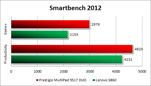 Результаты тестирования Prestigio MultiPhone 5517 DUO в Smartbench 2012
