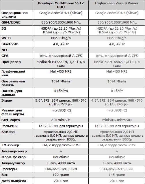 Характеристики Prestigio MultiPhone 5517 DUO