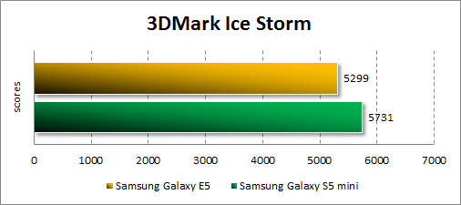 Результаты тестирования Samsung Galaxy E5 в 3DMark