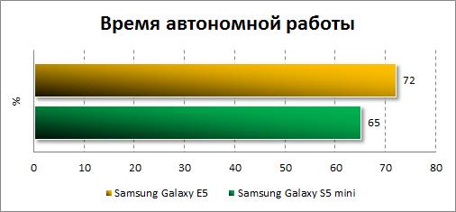 Результаты тестирования автономности Samsung Galaxy E5