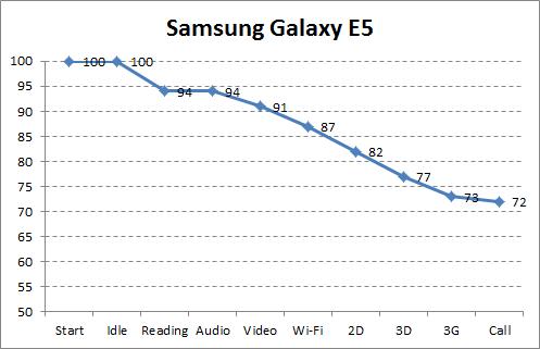 Автономность Samsung Galaxy E5