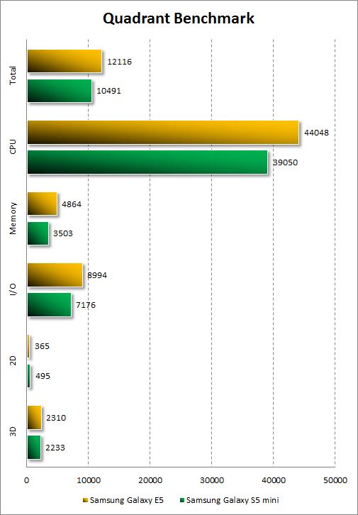 Результаты тестирования Samsung Galaxy E5 в Quadrant