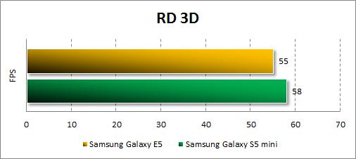 Результаты тестирования Samsung Galaxy E5 в RD 3D