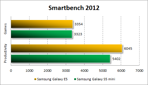 Результаты тестирования Samsung Galaxy E5 в Smartbench 2012