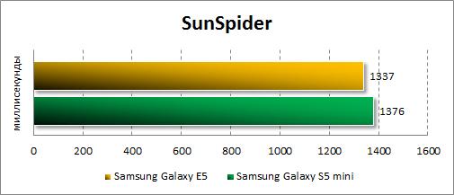 Результаты тестирования Samsung Galaxy E5 в SunSpider