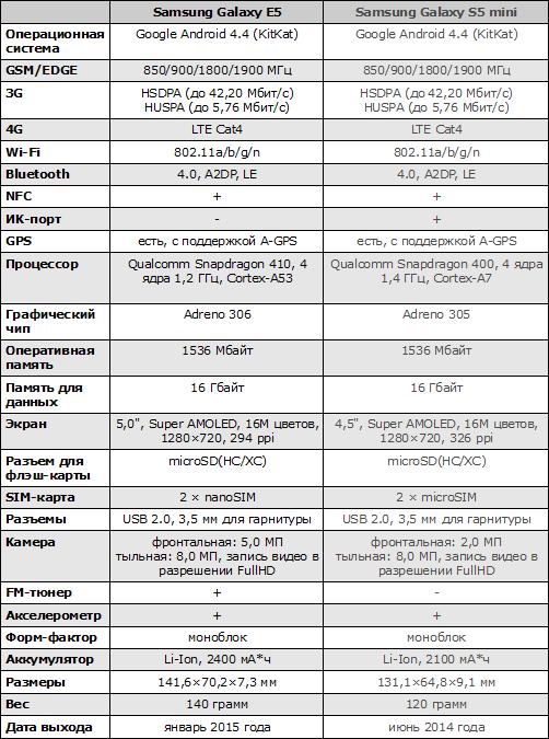 Характеристики Samsung Galaxy E5