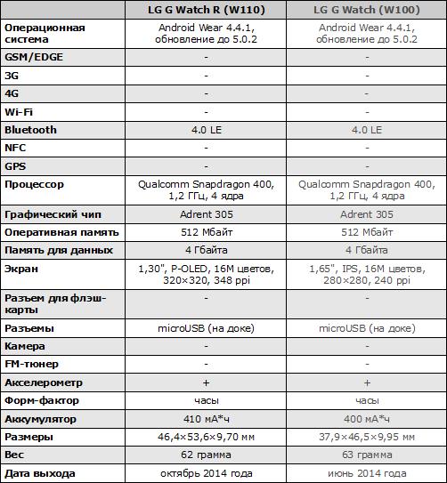 Характеристики LG G Watch R