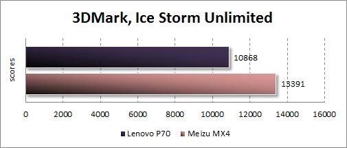 Результаты тестирования Lenovo P70 в 3DMark
