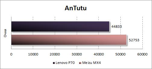 Результаты тестирования Lenovo P70 в Antutu