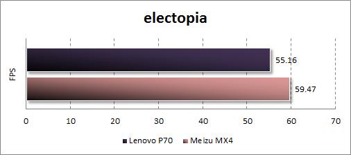 Результаты тестирования Lenovo P70 в electopia