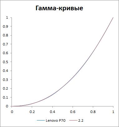 Гамма-кривая экрана Lenovo P70