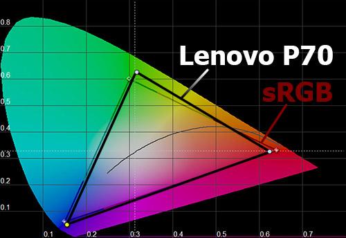 Цветовой охват экрана Lenovo P70