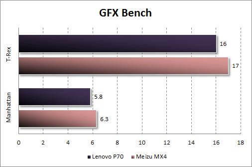 Результаты тестирования Lenovo P70 в GFX Bench