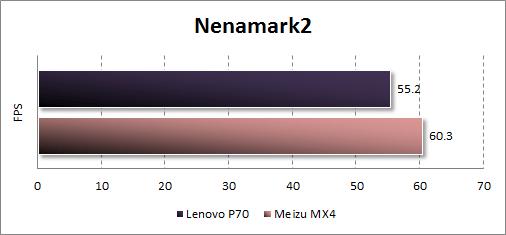 Результаты тестирования Lenovo P70 в Nenamark2
