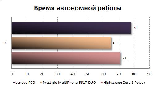 Результаты тестирования автономности Lenovo P70