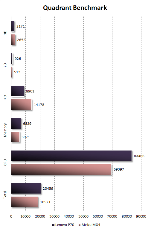 Результаты тестирования Lenovo P70 в Quadrant