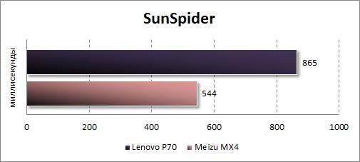 Результаты тестирования Lenovo P70 в SunSpider
