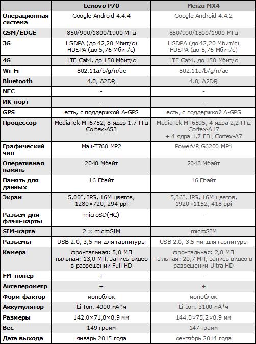Характеристики Lenovo P70