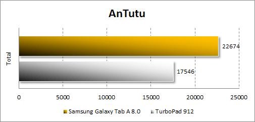 Результаты тестирования Samsung Galaxy Tab A 8.0 в Antutu
