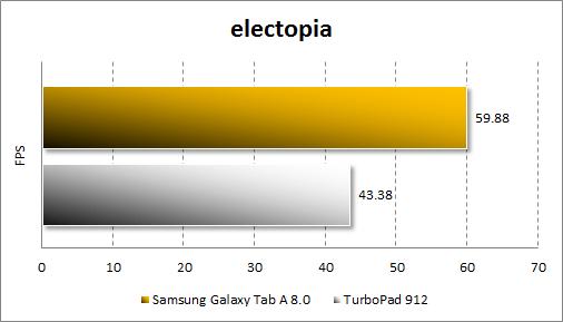 Результаты тестирования Samsung Galaxy Tab A 8.0 в electopia