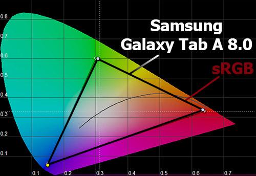 Цветовой охват экрана Samsung Galaxy Tab A 8.0