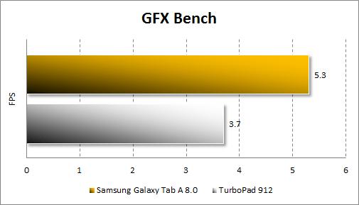 Результаты тестирования Samsung Galaxy Tab A 8.0 в GFX Bench