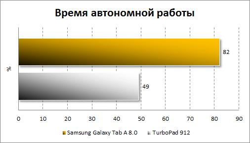 Результаты тестирования автономности Samsung Galaxy Tab A 8.0