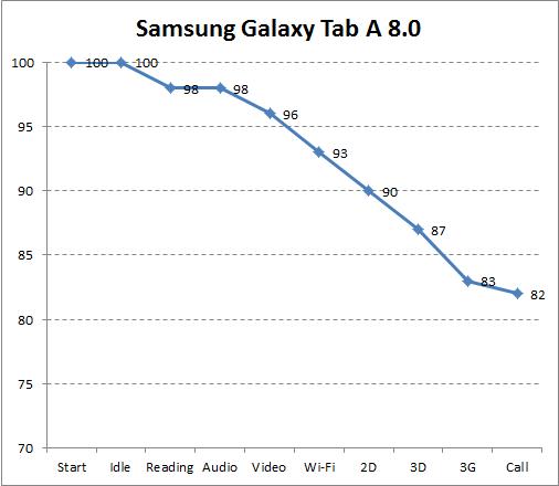 Автономность Samsung Galaxy Tab A 8.0