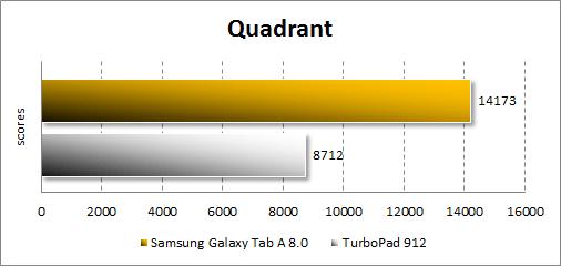 Результаты тестирования Samsung Galaxy Tab A 8.0 в Quadrant