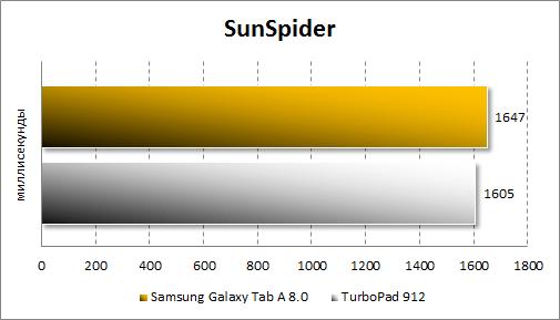 Результаты тестирования Samsung Galaxy Tab A 8.0 в SunSpider