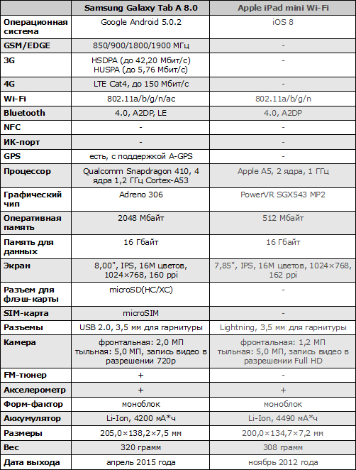 Характеристики Samsung Galaxy Tab A 8.0