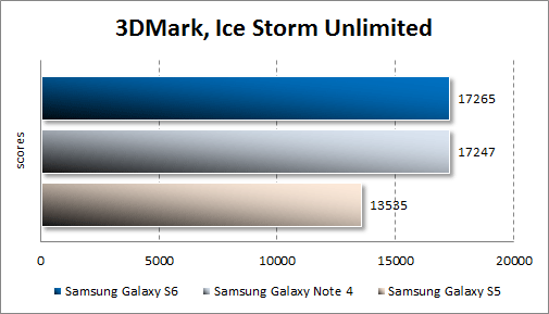 Результаты тестирования Samsung Galaxy S6 в 3DMark