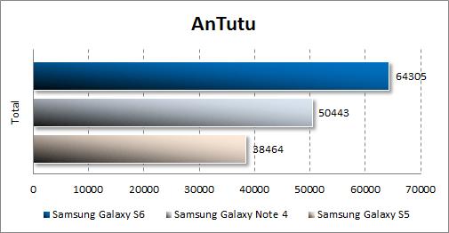 Результаты тестирования Samsung Galaxy S6 в Antutu