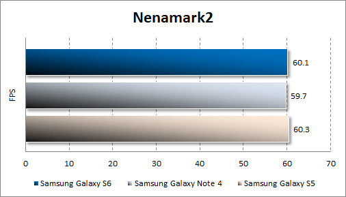 Результаты тестирования Samsung Galaxy S6 в Nenamark2