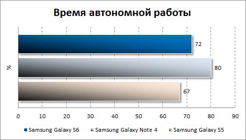 Результаты тестирования автономности Samsung Galaxy S6