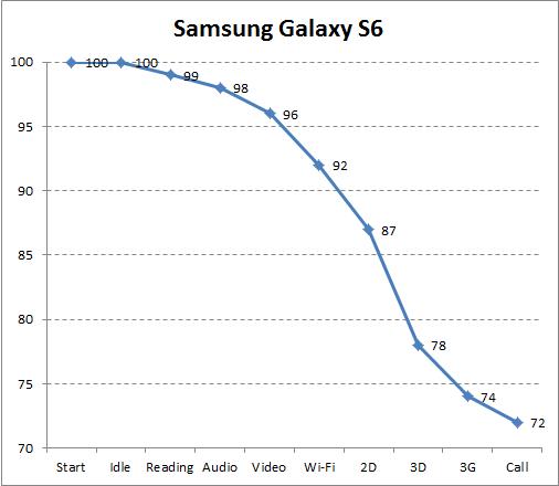 Автономность Samsung Galaxy S6
