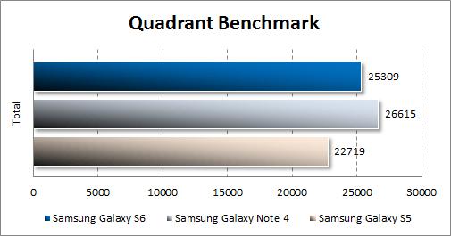 Результаты тестирования Samsung Galaxy S6 в Quadrant