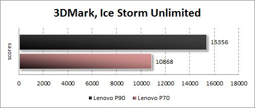 Результаты тестирования Lenovo P90 в 3DMark