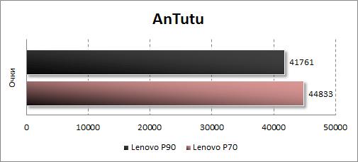 Результаты тестирования Lenovo P90 в Antutu